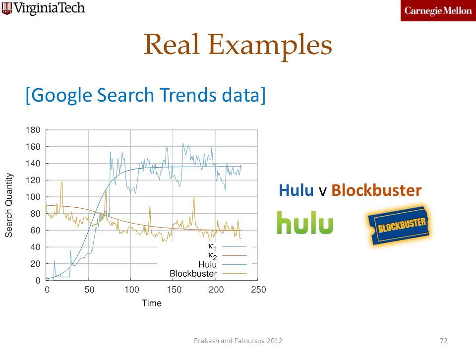 Real Examples [Google Search Trends data] Hulu v Blockbuster